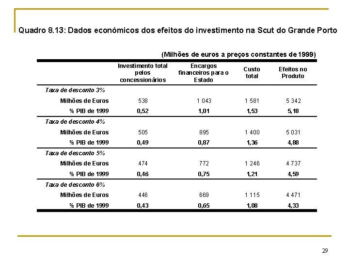 Quadro 8. 13: Dados económicos dos efeitos do investimento na Scut do Grande Porto