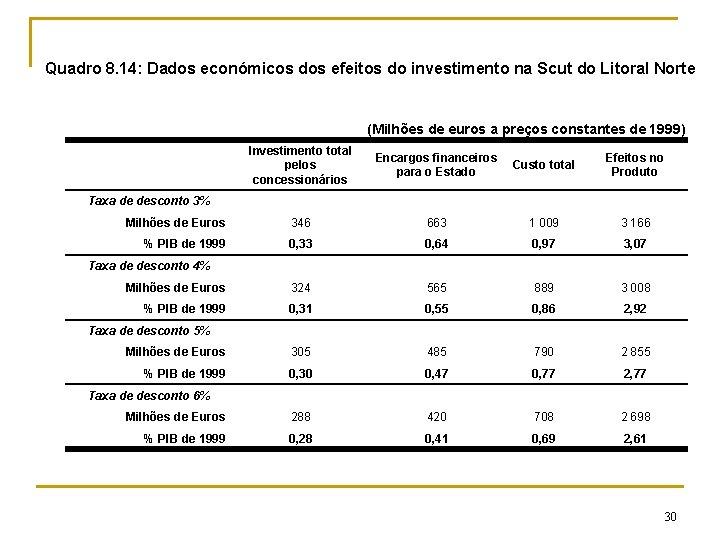 Quadro 8. 14: Dados económicos dos efeitos do investimento na Scut do Litoral Norte
