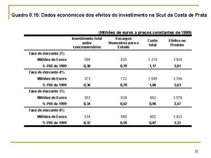 Quadro 8. 15: Dados económicos dos efeitos do investimento na Scut da Costa de