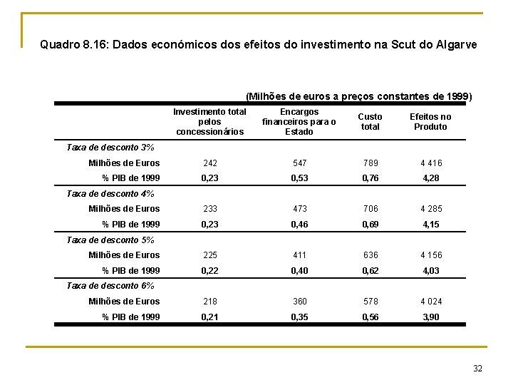 Quadro 8. 16: Dados económicos dos efeitos do investimento na Scut do Algarve (Milhões