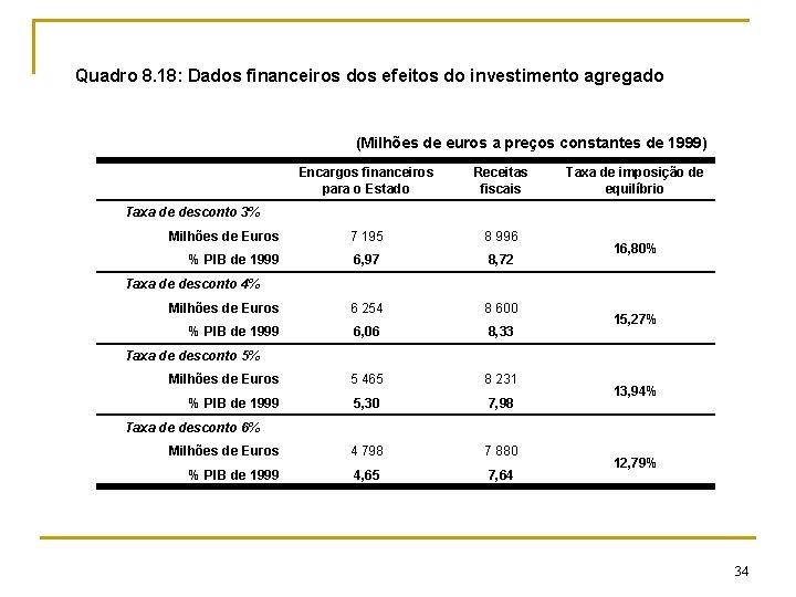 Quadro 8. 18: Dados financeiros dos efeitos do investimento agregado (Milhões de euros a