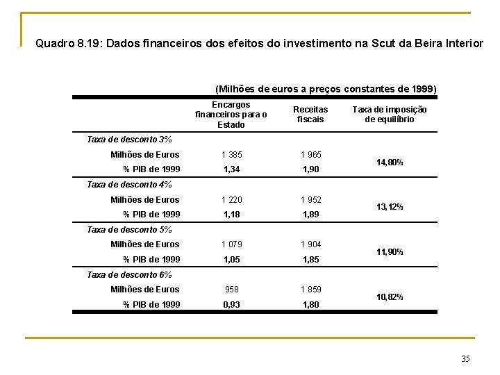 Quadro 8. 19: Dados financeiros dos efeitos do investimento na Scut da Beira Interior