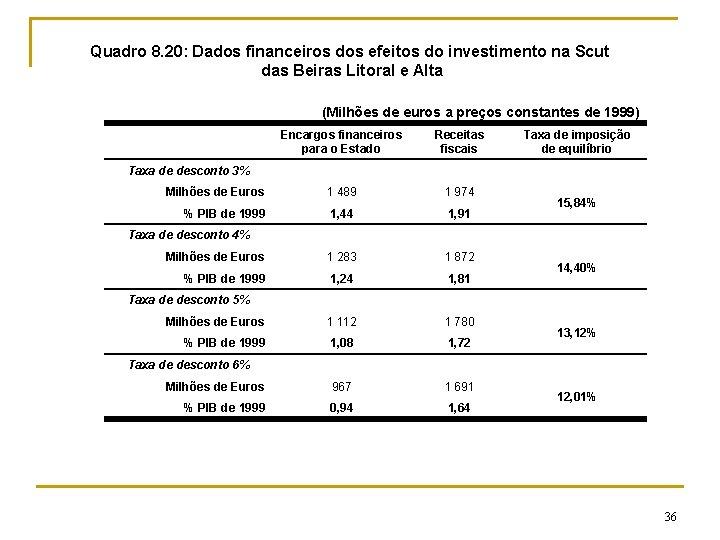 Quadro 8. 20: Dados financeiros dos efeitos do investimento na Scut das Beiras Litoral