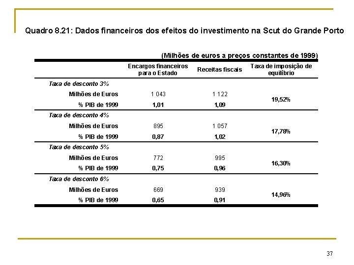 Quadro 8. 21: Dados financeiros dos efeitos do investimento na Scut do Grande Porto