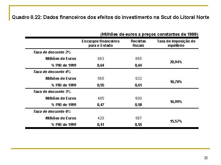 Quadro 8. 22: Dados financeiros dos efeitos do investimento na Scut do Litoral Norte