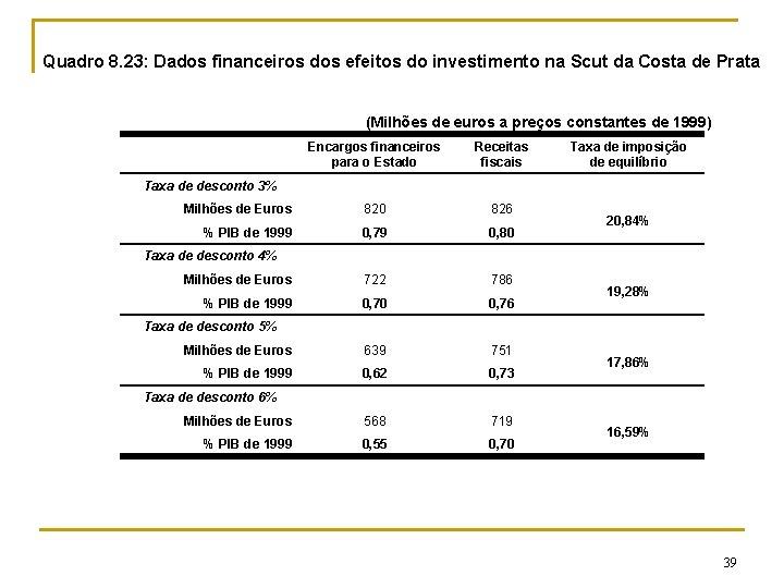 Quadro 8. 23: Dados financeiros dos efeitos do investimento na Scut da Costa de