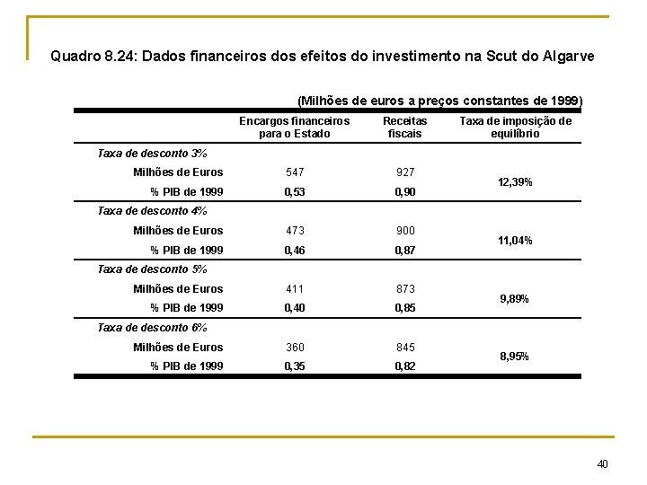 Quadro 8. 24: Dados financeiros dos efeitos do investimento na Scut do Algarve (Milhões