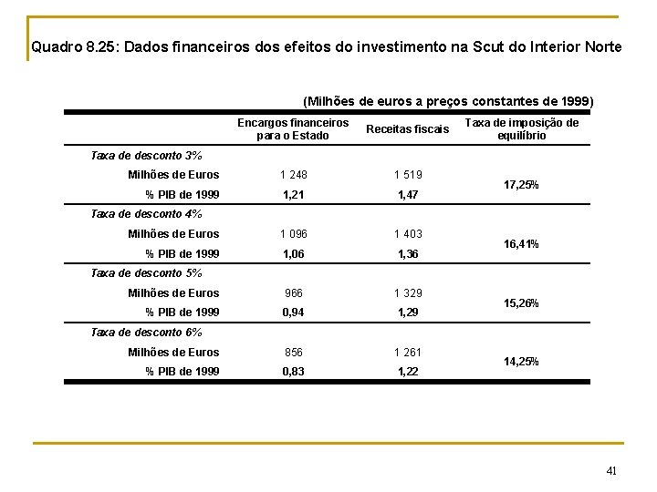 Quadro 8. 25: Dados financeiros dos efeitos do investimento na Scut do Interior Norte