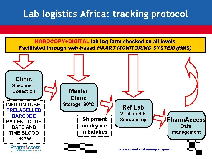 Lab logistics Africa: tracking protocol HARDCOPY+DIGITAL lab log form checked on all levels Facilitated
