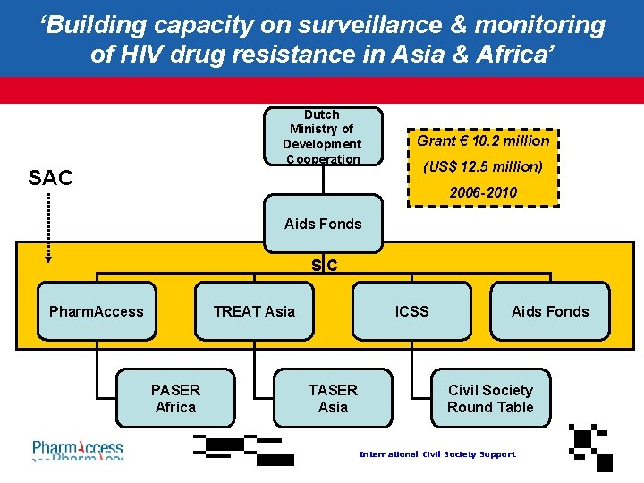 'Building capacity on surveillance & monitoring of HIV drug resistance in Asia & Africa'