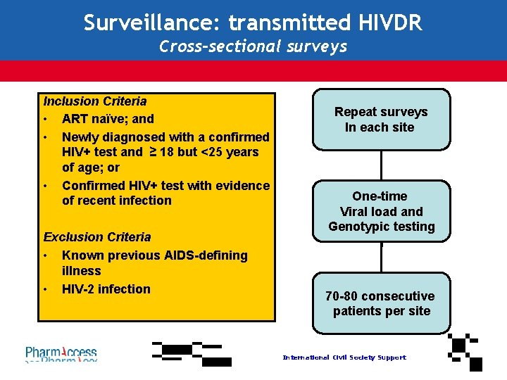 Surveillance: transmitted HIVDR Cross-sectional surveys Inclusion Criteria • ART naϊve; and • Newly diagnosed