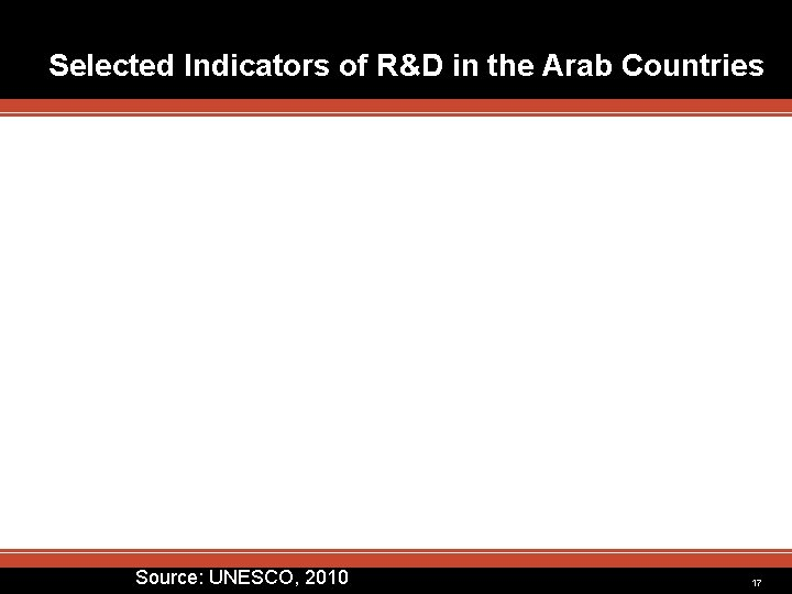 Selected Indicators of R&D in the Arab Countries Source: UNESCO, 2010 17
