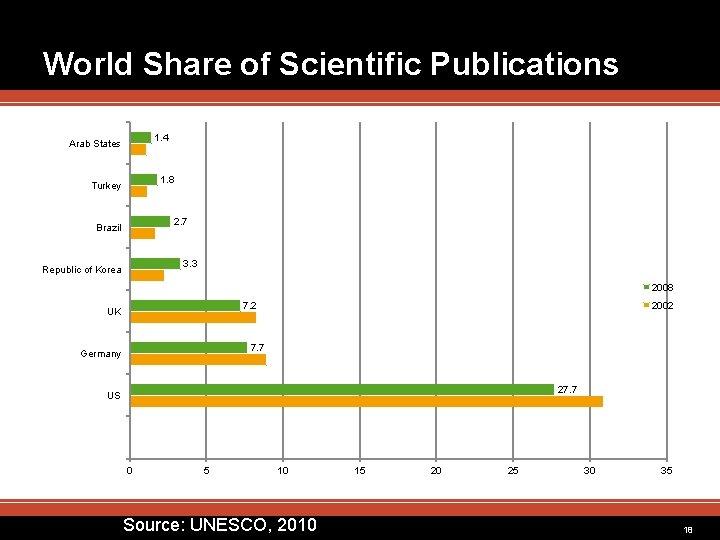World Share of Scientific Publications 1. 4 Arab States 1. 8 Turkey 2. 7