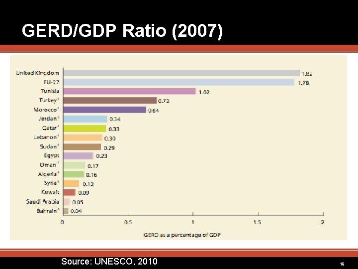 GERD/GDP Ratio (2007) Source: UNESCO, 2010 19