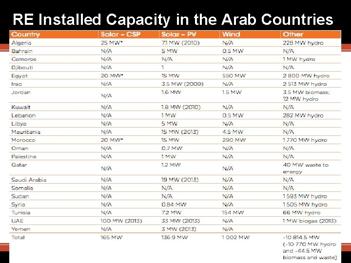 RE Installed Capacity in the Arab Countries 27