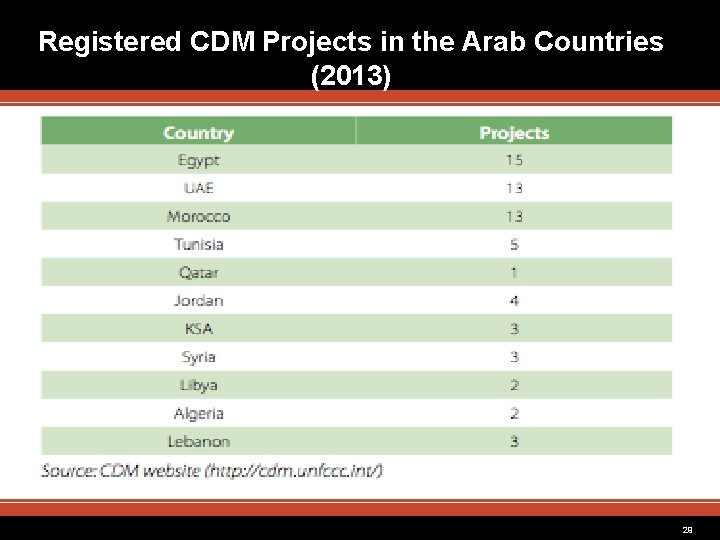 Registered CDM Projects in the Arab Countries (2013) 29