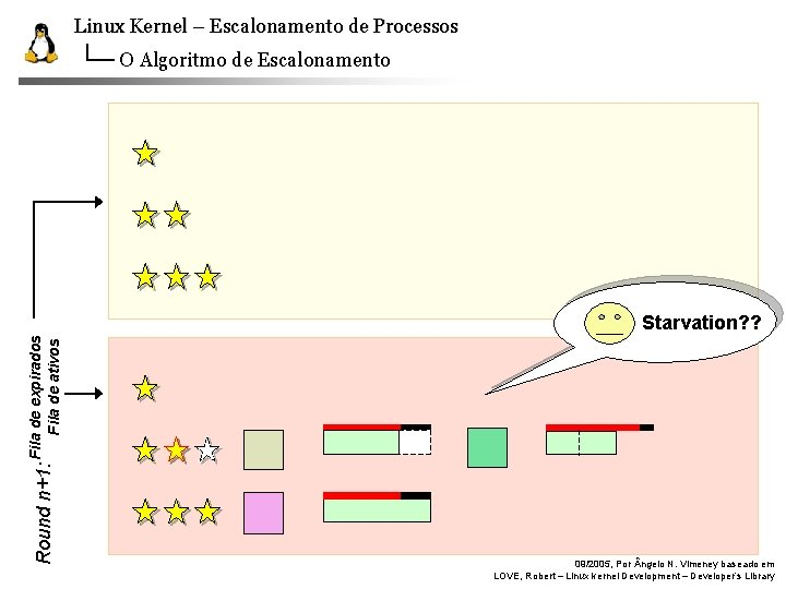 Linux Kernel – Escalonamento de Processos O Algoritmo de Escalonamento Round n: n+1: Fila