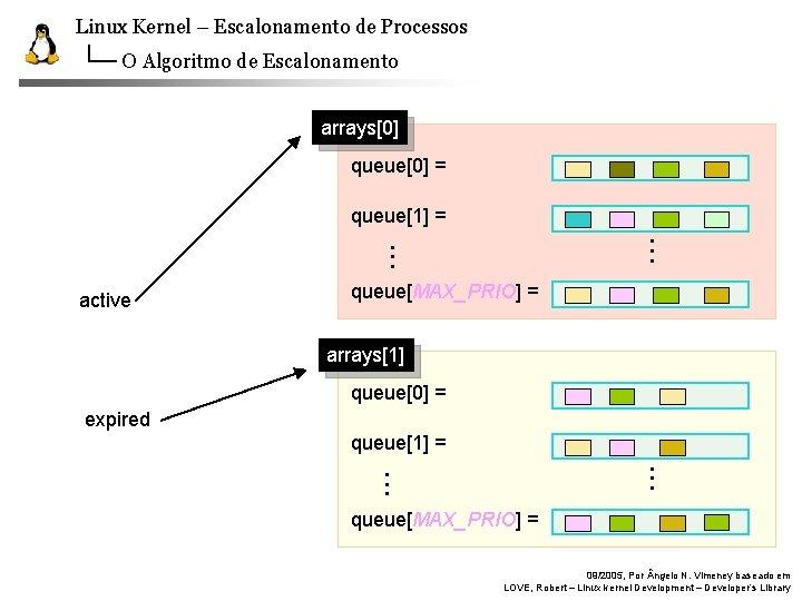 Linux Kernel – Escalonamento de Processos O Algoritmo de Escalonamento arrays[0] queue[0] = queue[1]