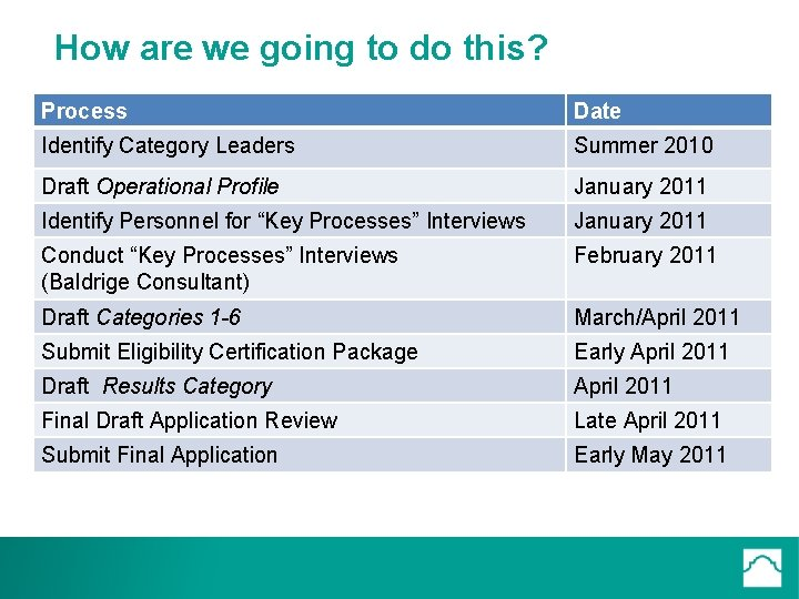 How are we going to do this? Process Date Identify Category Leaders Summer 2010