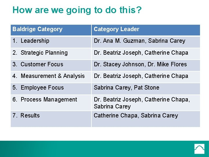 How are we going to do this? Baldrige Category Leader 1. Leadership Dr. Ana