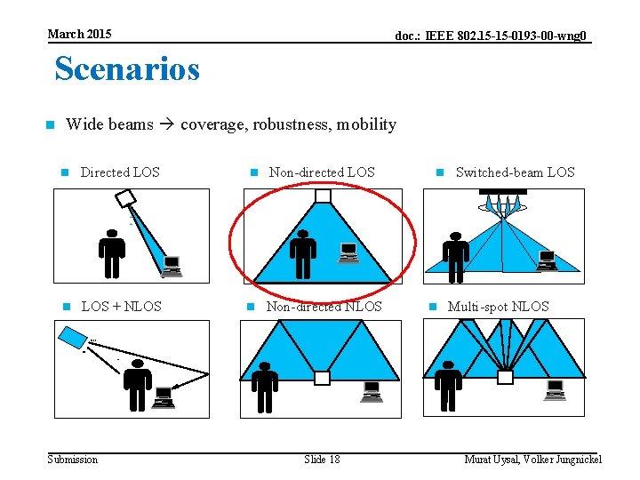March 2015 doc. : IEEE 802. 15 -15 -0193 -00 -wng 0 Scenarios Wide