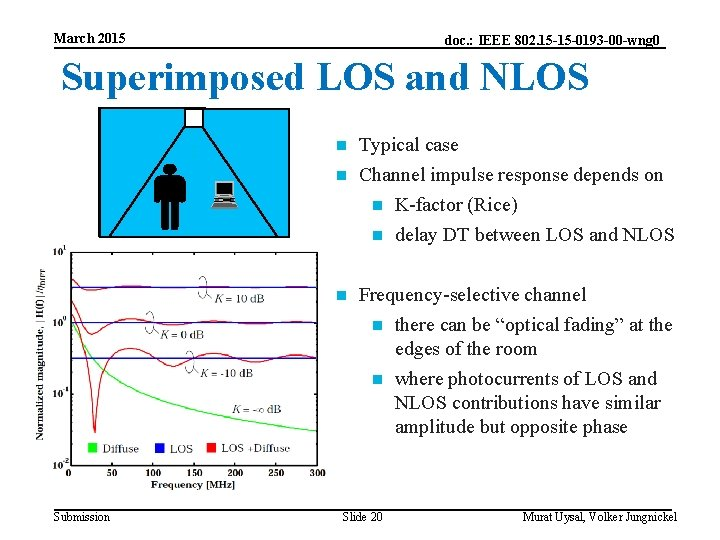 March 2015 doc. : IEEE 802. 15 -15 -0193 -00 -wng 0 Superimposed LOS