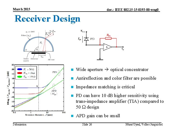 March 2015 doc. : IEEE 802. 15 -15 -0193 -00 -wng 0 Receiver Design