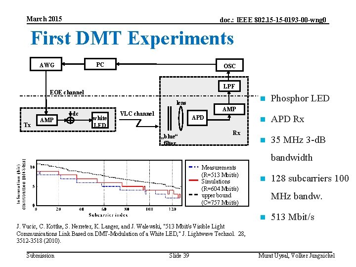 March 2015 doc. : IEEE 802. 15 -15 -0193 -00 -wng 0 First DMT