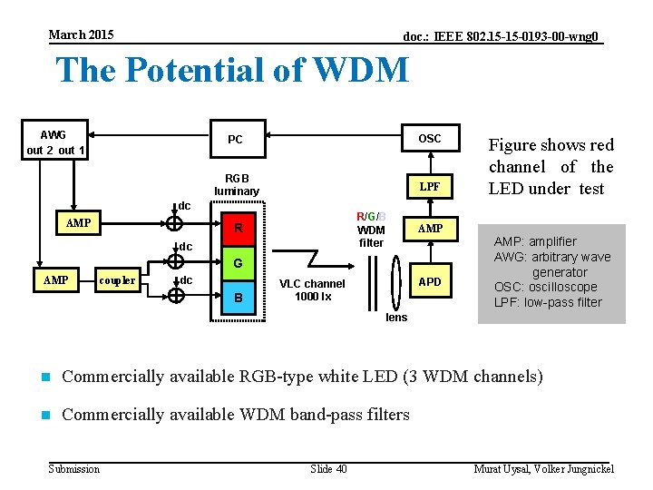 March 2015 doc. : IEEE 802. 15 -15 -0193 -00 -wng 0 The Potential
