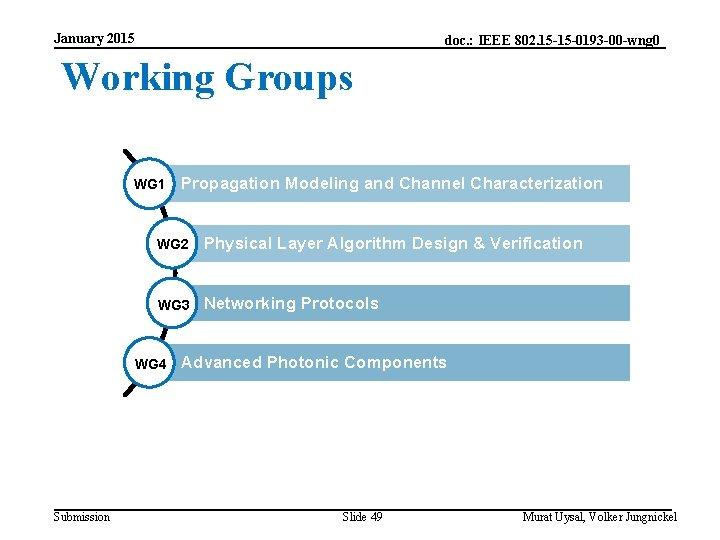 January 2015 doc. : IEEE 802. 15 -15 -0193 -00 -wng 0 Working Groups