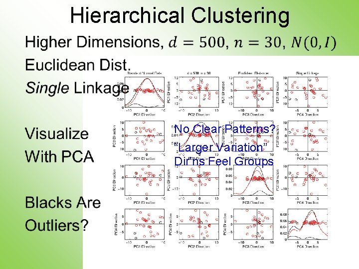 """Hierarchical Clustering • No Clear Patterns? """"Larger Variation"""" Dir'ns Feel Groups"""