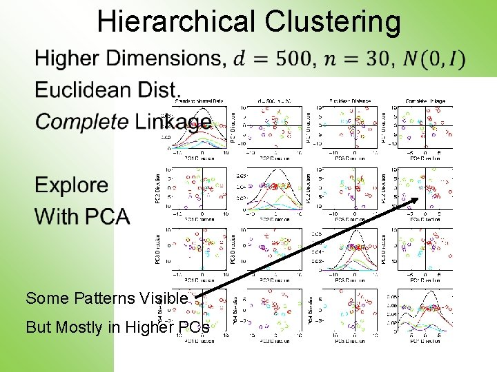 Hierarchical Clustering • Some Patterns Visible But Mostly in Higher PCs