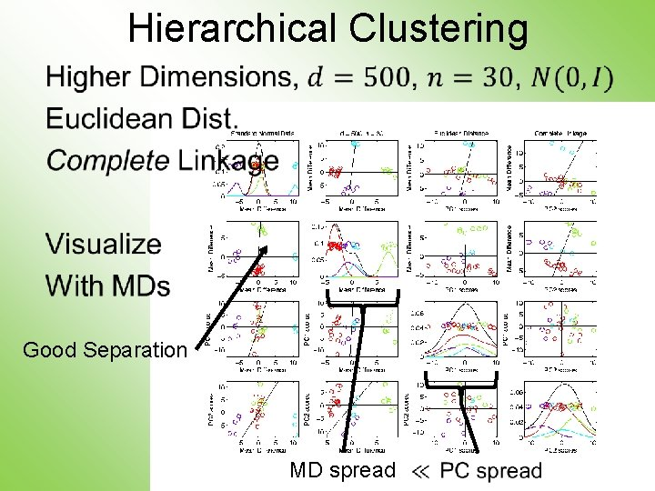 Hierarchical Clustering • Good Separation MD spread