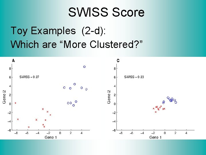"""SWISS Score Toy Examples (2 -d): Which are """"More Clustered? """""""