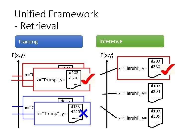 """Unified Framework - Retrieval Training F(x, y) Inference F(x, y) d 103 x=""""Obama"""", y="""