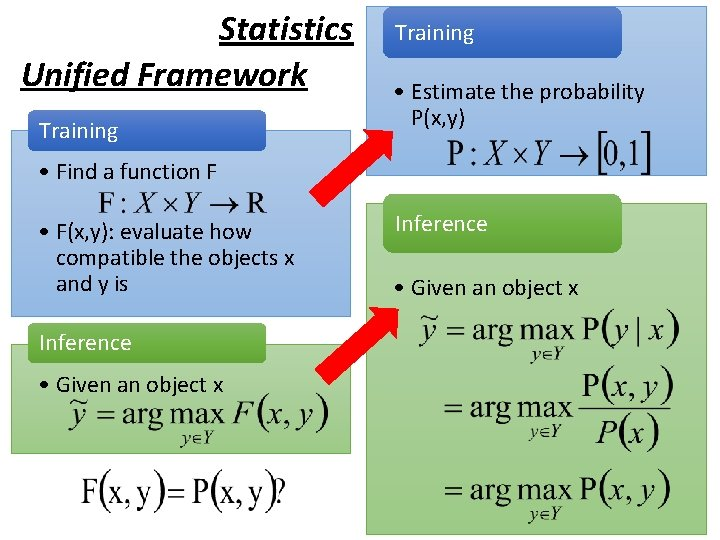 Statistics Unified Framework Training • Estimate the probability P(x, y) • Find a function