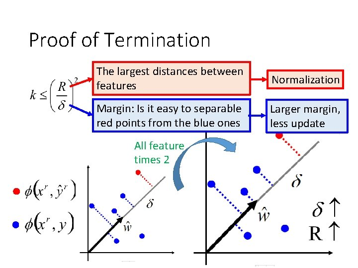Proof of Termination The largest distances between features Normalization Margin: Is it easy to