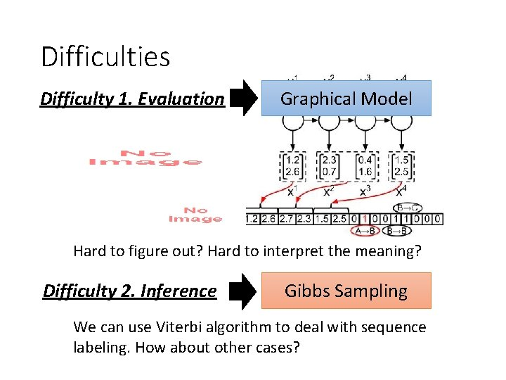 Difficulties Difficulty 1. Evaluation Graphical Model Hard to figure out? Hard to interpret the