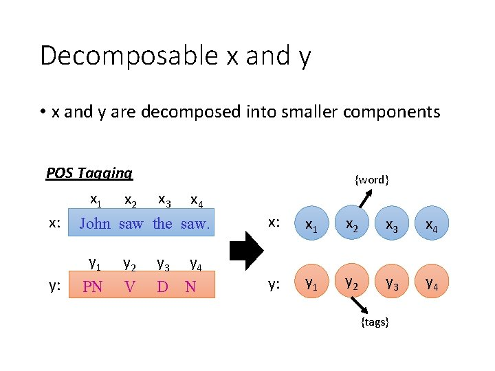 Decomposable x and y • x and y are decomposed into smaller components POS
