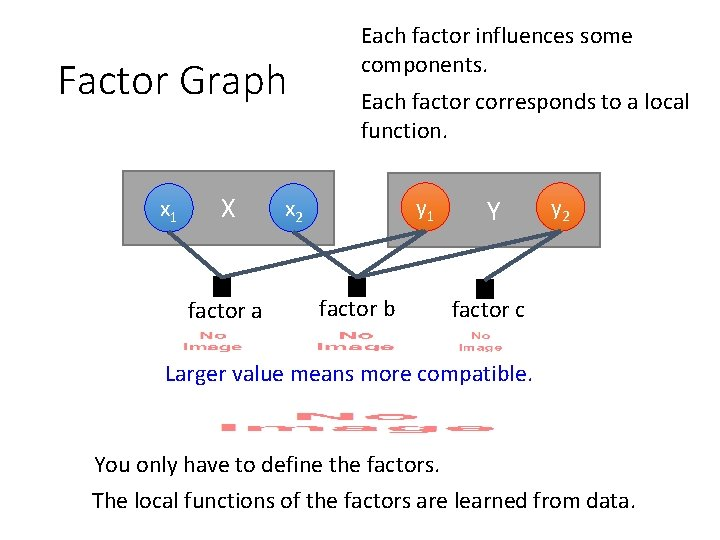 Factor Graph x 1 X factor a Each factor influences some components. Each factor