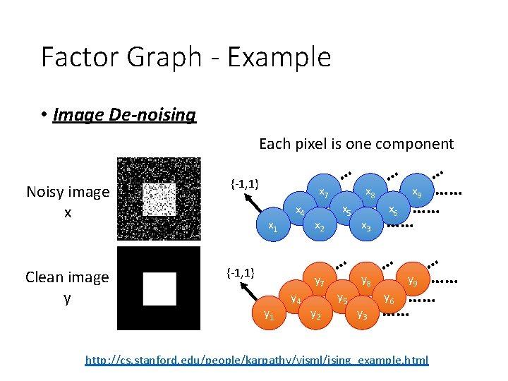 Factor Graph - Example • Image De-noising Each pixel is one component Noisy image