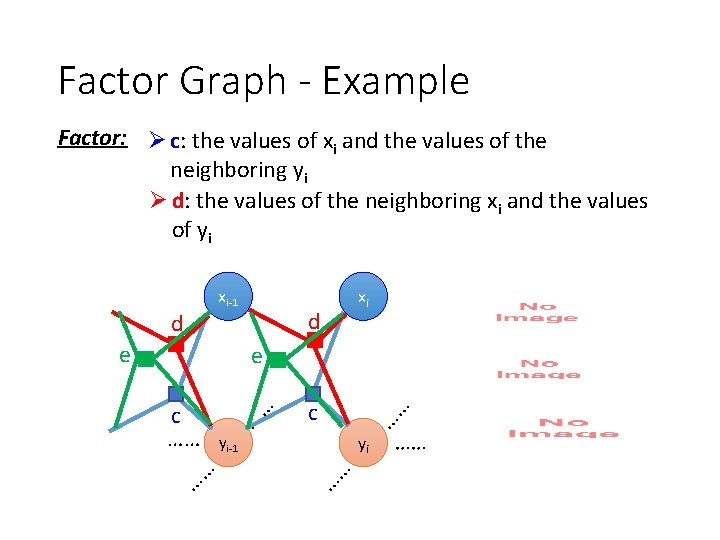 Factor Graph - Example Factor: Ø c: the values of xi and the values