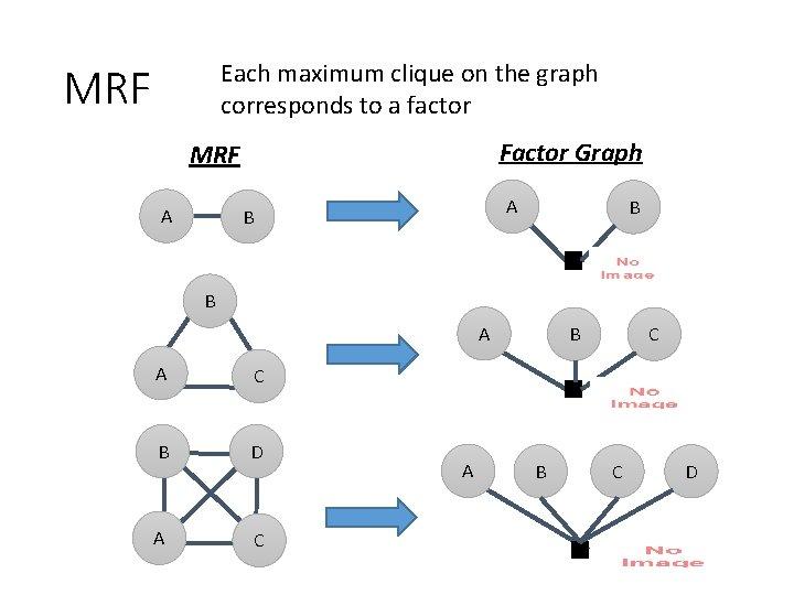 Each maximum clique on the graph corresponds to a factor MRF Factor Graph MRF
