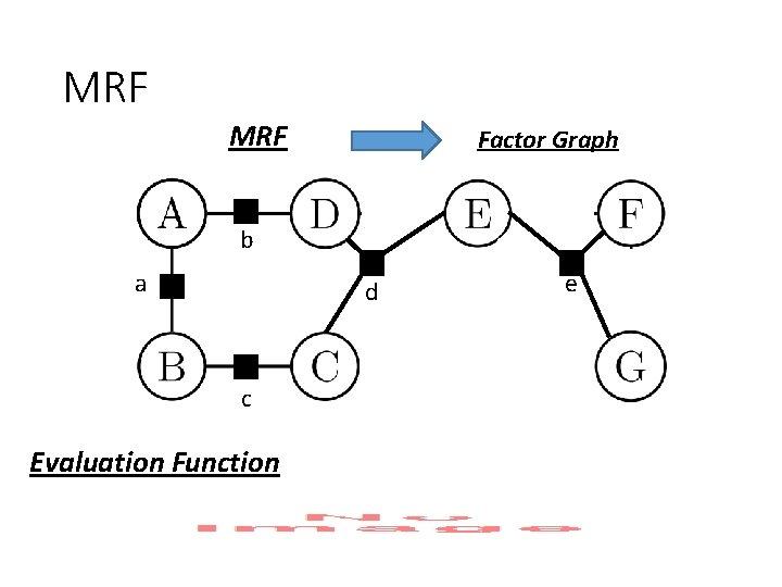 MRF Factor Graph b a d c Evaluation Function e