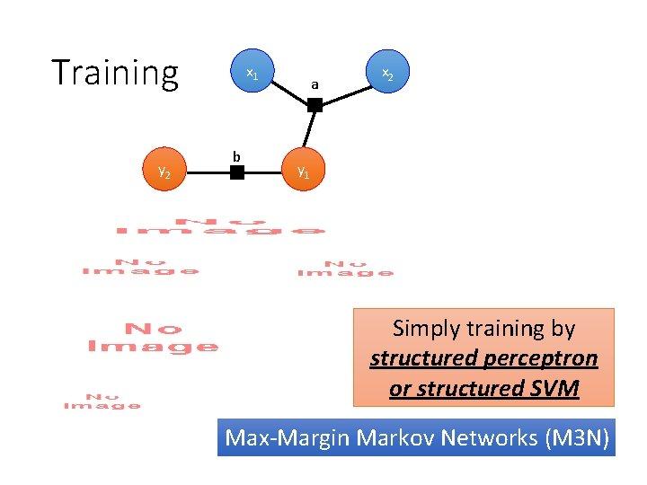 Training y 2 x 1 b a x 2 y 1 Simply training by