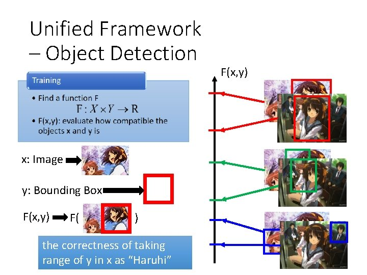 Unified Framework – Object Detection x: Image y: Bounding Box F(x, y) F( )