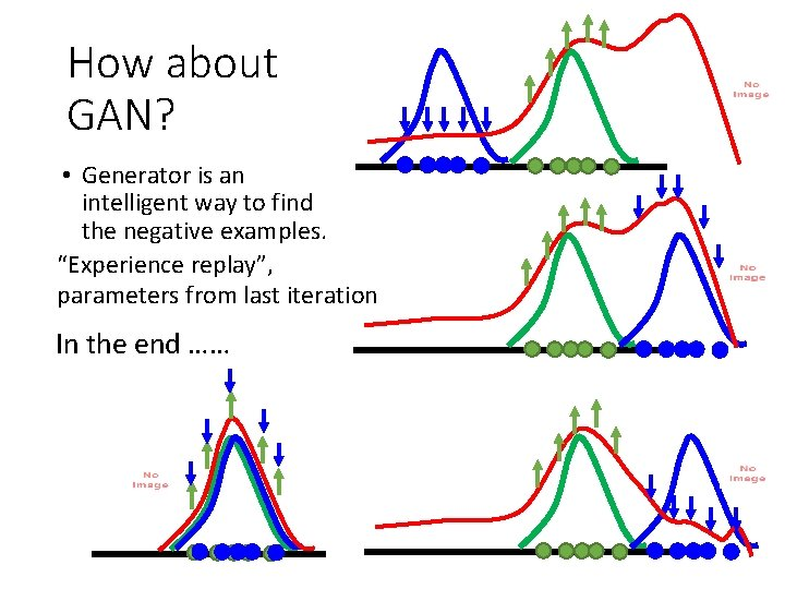 How about GAN? • Generator is an intelligent way to find the negative examples.