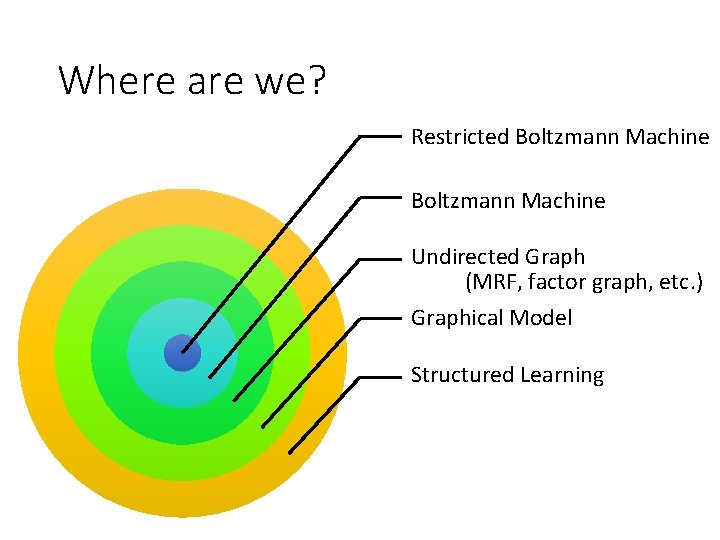 Where are we? Restricted Boltzmann Machine Undirected Graph (MRF, factor graph, etc. ) Graphical