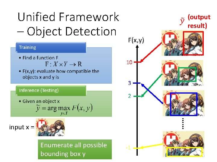 Unified Framework – Object Detection (output result) F(x, y) 10 3 2 …… input