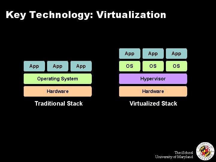 Key Technology: Virtualization App App App OS OS OS Operating System Hypervisor Hardware Traditional